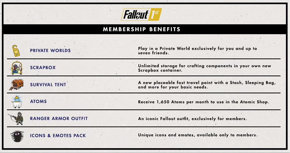 Fallout 76 Sub. Benefits